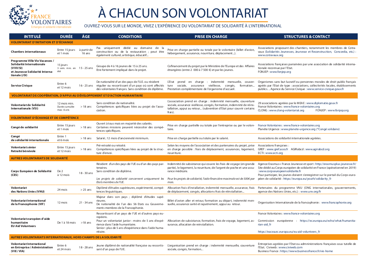 Les différentes formes de volontariat France volontaires